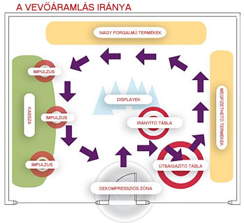 Bennfentes forgalomnövelési útmutató - A vevőáramlás iránya